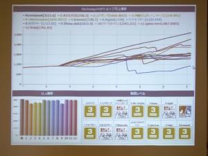 2015年6月20日 スコアのグラフ