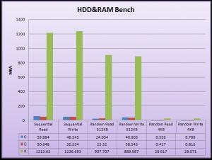 2008年12月6日HDDとRAMディスクのベンチマーク